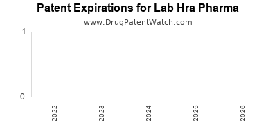 drug patent expirations by year for  Lab Hra Pharma